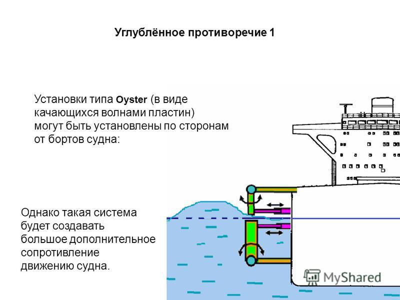 Установки типа Oyster (в виде качающихся волнами пластин) могут быть установлены по сторонам от бортов судна: Углублённое противоречие 1 Однако такая система будет создавать большое дополнительное сопротивление движению судна.