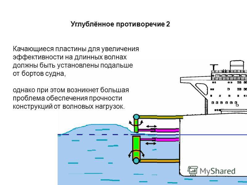 Качающиеся пластины для увеличения эффективности на длинных волнах должны быть установлены подальше от бортов судна, однако при этом возникнет большая проблема обеспечения прочности конструкций от волновых нагрузок. Углублённое противоречие 2