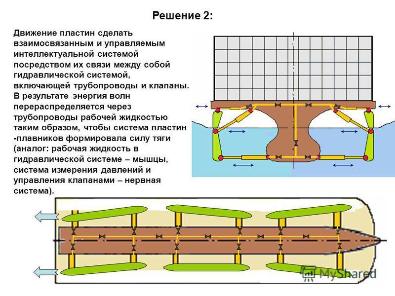 Решение 2: Движение пластин сделать взаимосвязанным и управляемым интеллектуальной системой посредством их связи между собой гидравлической системой, включающей трубопроводы и клапаны. В результате энергия волн перераспределяется через трубопроводы р