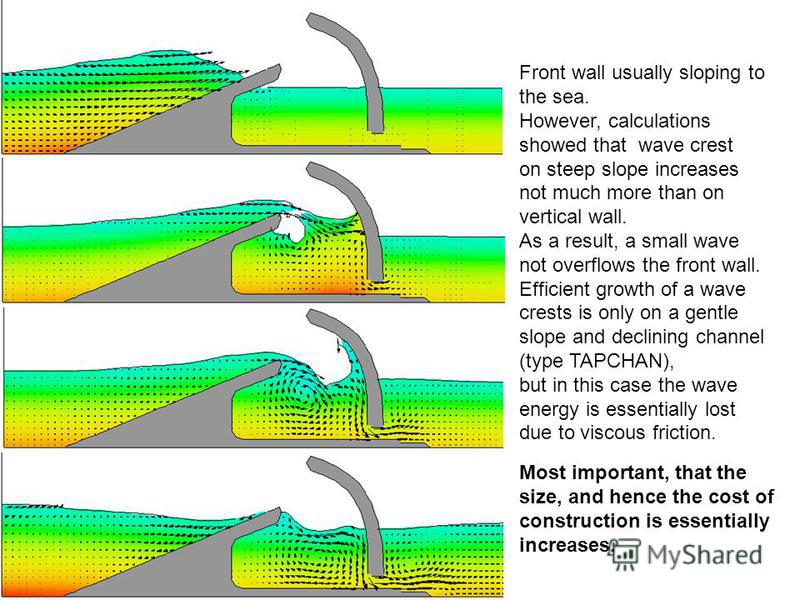 Front wall usually sloping to the sea. However, calculations showed that wave crest on steep slope increases not much more than on vertical wall. As a result, a small wave not overflows the front wall. Efficient growth of a wave crests is only on a g