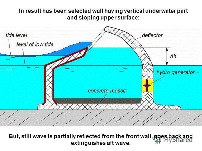 In result has been selected wall having vertical underwater part and sloping upper surface: But, still wave is partially reflected from the front wall, goes back and extinguishes aft wave.