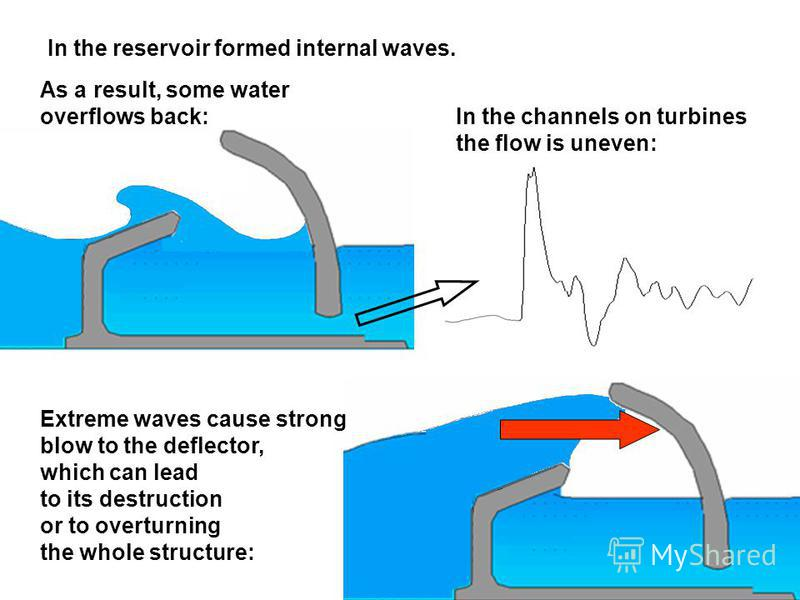 In the reservoir formed internal waves. Extreme waves cause strong blow to the deflector, which can lead to its destruction or to overturning the whole structure: In the channels on turbines the flow is uneven: As a result, some water overflows back: