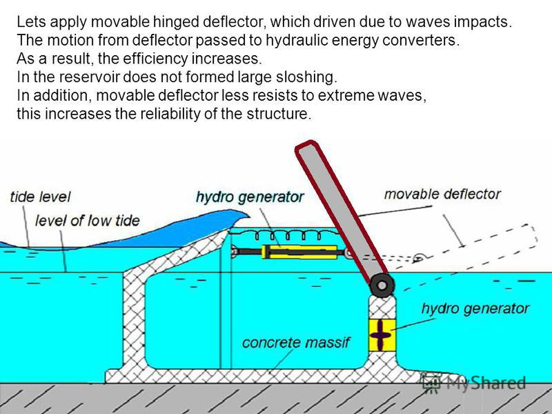 Lets apply movable hinged deflector, which driven due to waves impacts. The motion from deflector passed to hydraulic energy converters. As a result, the efficiency increases. In the reservoir does not formed large sloshing. In addition, movable defl