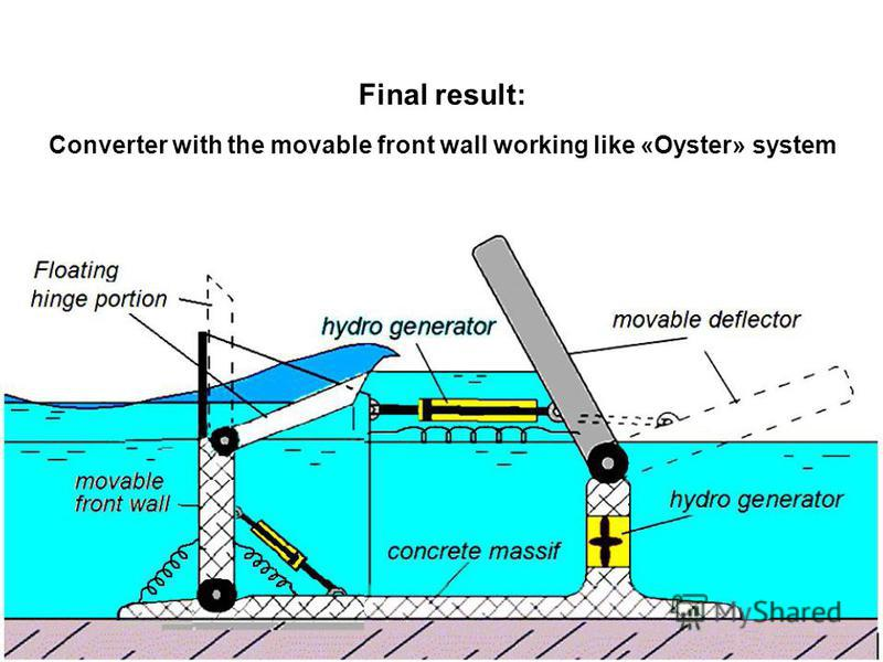 Final result: Converter with the movable front wall working like «Oyster» system