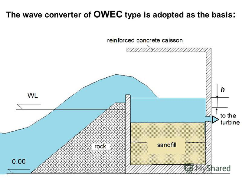 The wave converter of OWEC type is adopted as the basis : h