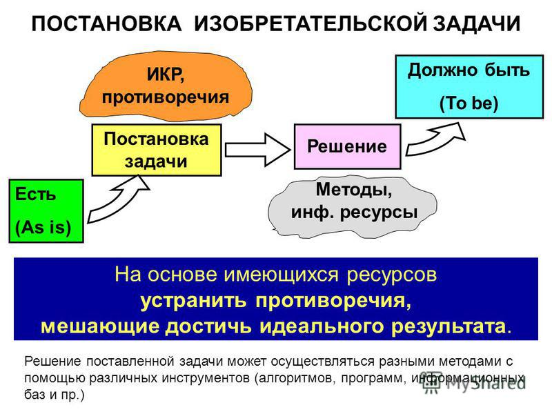 Источник: http://chizhik.ucoz.ru/load/for_engineers/kak_postavit_izobretatelskuju_zadachu/1-1-0-127   На основе имеющихся ресурсов устранить противоречия, мешающие достичь идеального результата. ПОСТАНОВКА ИЗОБРЕТАТЕЛЬСКОЙ ЗАДАЧИ Решение поставленн