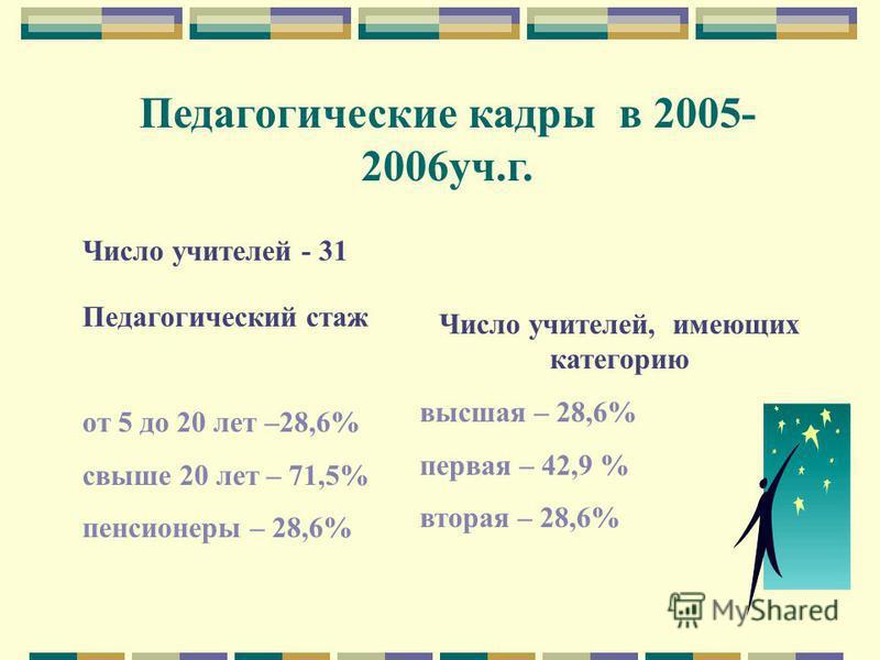Педагогические кадры в 2005- 2006 уч.г. Число учителей - 31 Педагогический стаж от 5 до 20 лет –28,6% свыше 20 лет – 71,5% пенсионеры – 28,6% Число учителей, имеющих категорию высшая – 28,6% первая – 42,9 % вторая – 28,6%