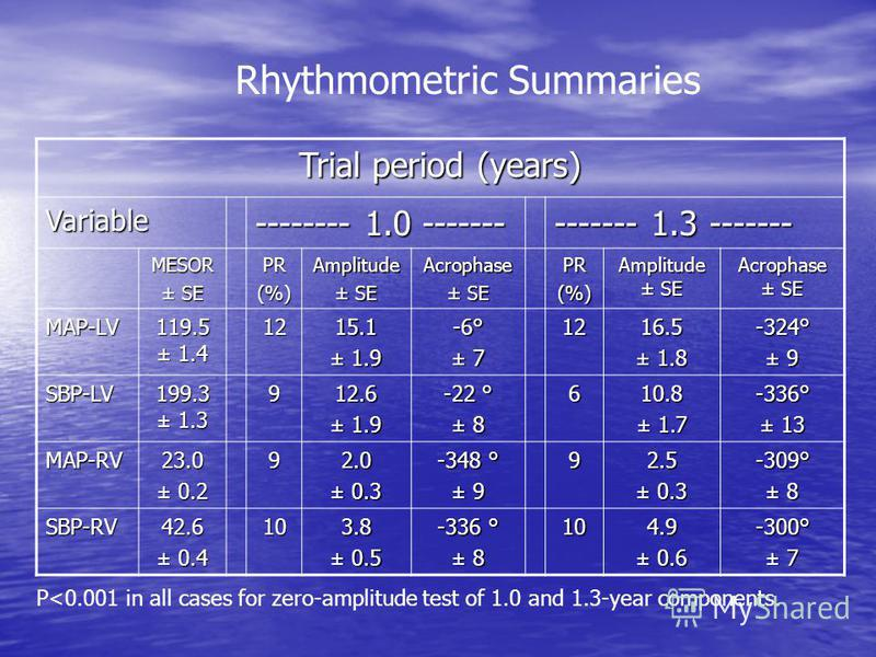 Rhythmometric Summaries Trial period (years) Variable -------- 1.0 ------- ------- 1.3 ------- MESOR ± SE PR(%)Amplitude Acrophase PR(%) Amplitude ± SE Acrophase ± SE MAP-LV 119.5 ± 1.4 1215.1 ± 1.9 -6° ± 7 1216.5 ± 1.8 -324° ± 9 SBP-LV 199.3 ± 1.3 9