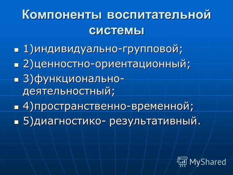 Компоненты воспитательной системы 1)индивидуально-групповой; 1)индивидуально-групповой; 2)ценностно-ориентационный; 2)ценностно-ориентационный; 3)функционально- деятельностный; 3)функционально- деятельностный; 4)пространственно-временной; 4)пространс