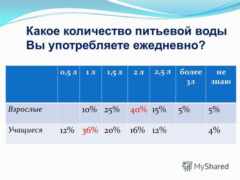 Какое количество питьевой воды Вы употребляете ежедневно? 0,5 л 1 л 1,5 л 2 л 2,5 л более 3 л не знаю Взрослые 10%25%40%15%5% Учащиеся 12%36%20%16%12%4%