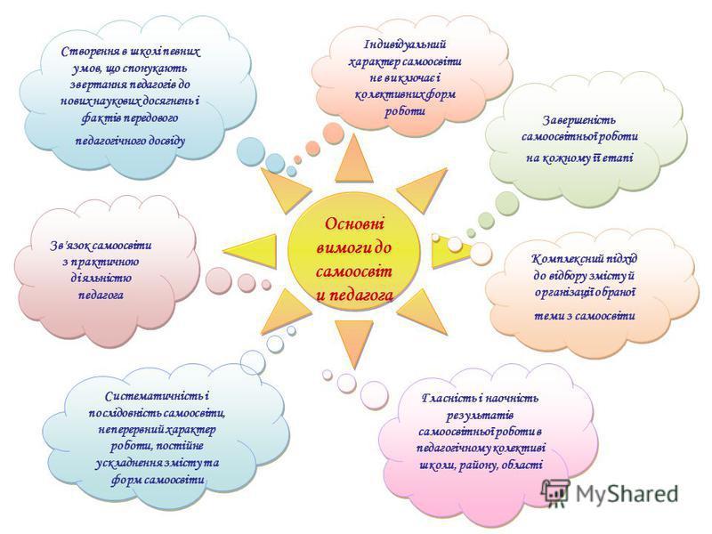 Основні вимоги до самоосвіт и педагога Комплексний підхід до відбору змісту й організації обраної теми з самоосвіти Комплексний підхід до відбору змісту й організації обраної теми з самоосвіти Зв'язок самоосвіти з практичною діяльністю педагога Зв'яз