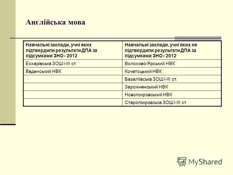 Англійська мова Навчальні заклади, учні яких підтвердили результати ДПА за підсумками ЗНО - 2012 Навчальні заклади, учні яких не підтвердили результати ДПА за підсумками ЗНО - 2012 Есхарівська ЗОШ І-ІІІ ст.Волохово-Ярський НВК Ввденський НВККочетоцьк