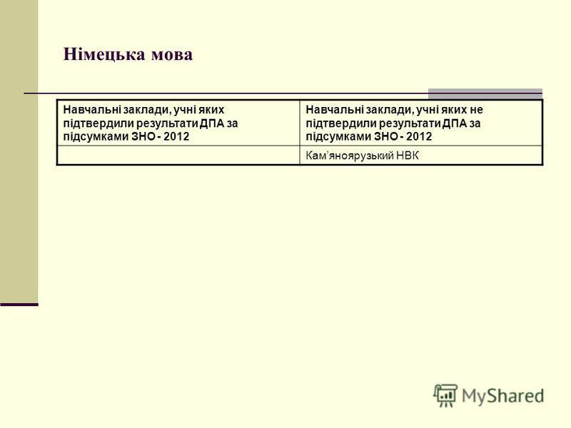 Німецька мова Навчальні заклади, учні яких підтвердили результати ДПА за підсумками ЗНО - 2012 Навчальні заклади, учні яких не підтвердили результати ДПА за підсумками ЗНО - 2012 Камяноярузький НВК