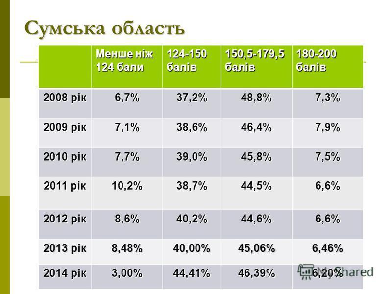 Сумська область Менше ніж 124 бали 124-150 балів 150,5-179,5 балів 180-200 балів 2008 рік 6,7%37,2%48,8%7,3% 2009 рік 7,1%38,6%46,4%7,9% 2010 рік 7,7%39,0%45,8%7,5% 2011 рік 10,2%38,7%44,5%6,6% 2012 рік 8,6%40,2%44,6%6,6% 2013 рік 8,48% 40,00%45,06%6