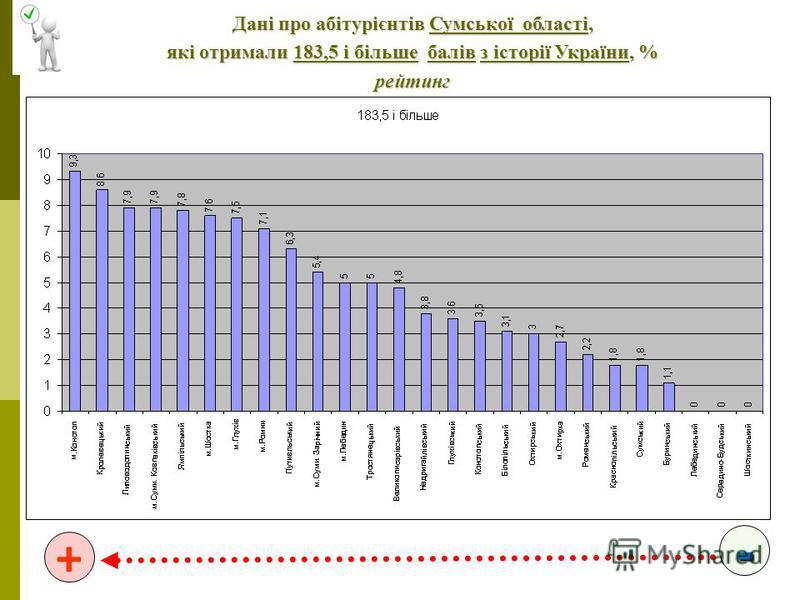 - + Дані про абітурієнтів Сумської області, які отримали 183,5 і більше балів з історії України, % рейтинг