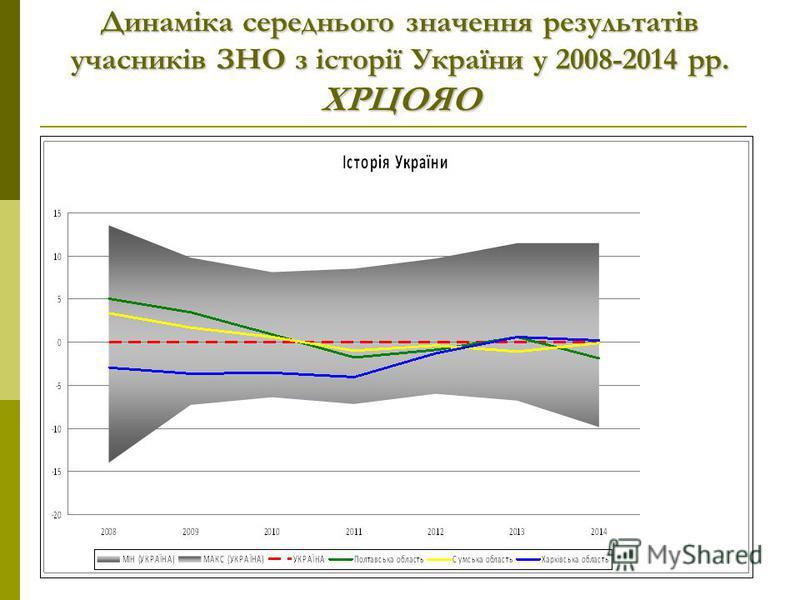 Динаміка середнього значення результатів учасників ЗНО з історії України у 2008-2014 рр. ХРЦОЯО