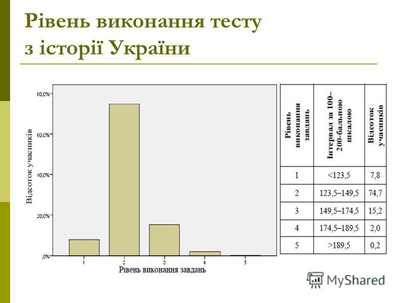 Рівень виконання тесту з історії України