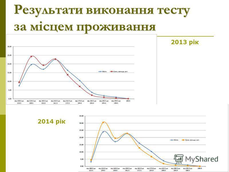 Результати виконання тесту за місцем проживання 2013 рік 2014 рік