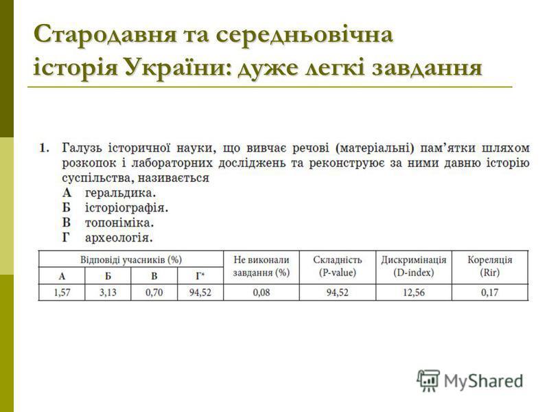 Стародавня та середньовічна історія України: дуже легкі завдання