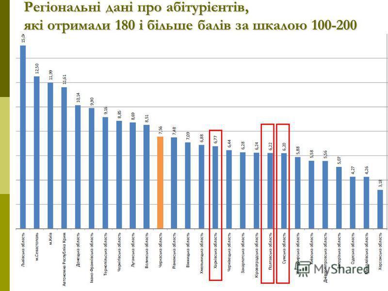 Регіональні дані про абітурієнтів, які отримали 180 і більше балів за шкалою 100-200