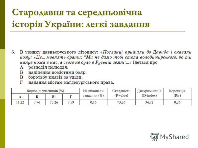 Стародавня та середньовічна історія України: легкі завдання