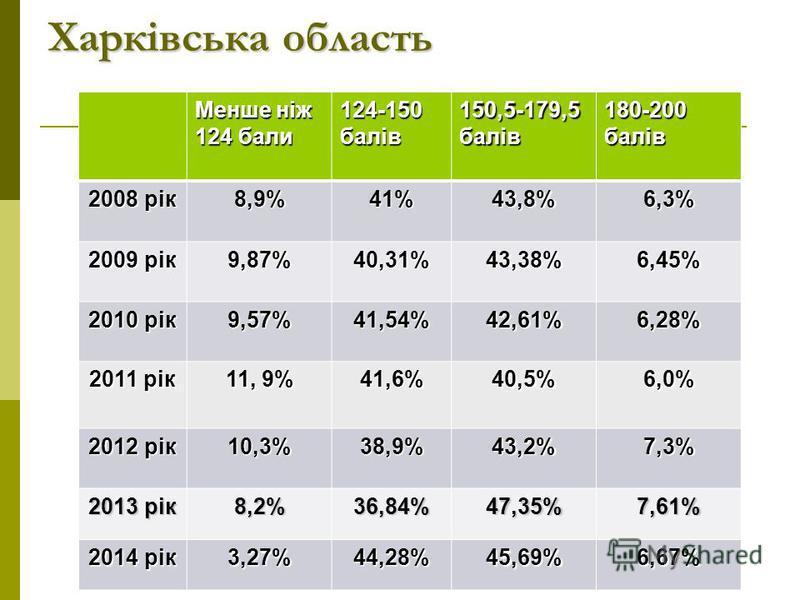 Харківська область Менше ніж 124 бали 124-150 балів 150,5-179,5 балів 180-200 балів 2008 рік 8,9%41%43,8%6,3% 2009 рік 9,87%40,31%43,38%6,45% 2010 рік 9,57%41,54%42,61%6,28% 2011 рік 11, 9% 41,6%40,5%6,0% 2012 рік 10,3%38,9%43,2%7,3% 2013 рік 8,2% 36