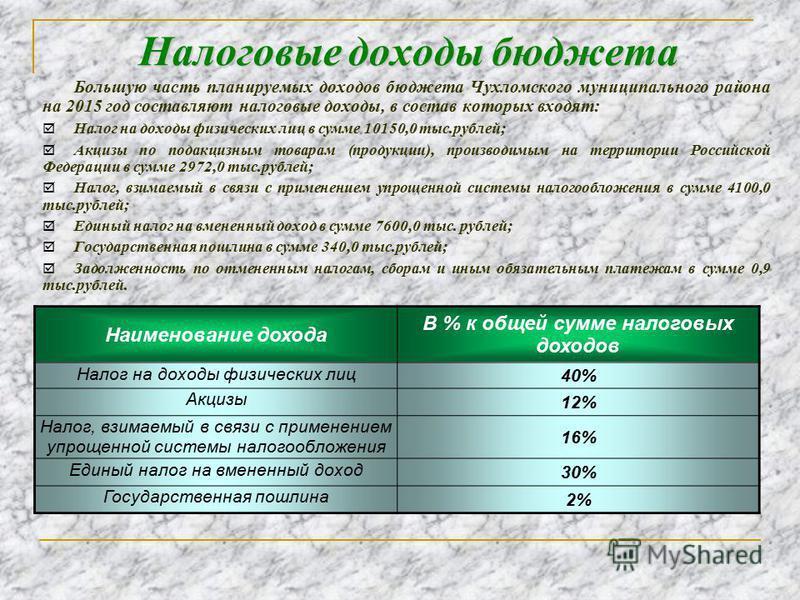 Налоговые доходы бюджета Большую часть планируемых доходов бюджета Чухломского муниципального района на 2015 год составляют налоговые доходы, в состав которых входят: Налог на доходы физических лиц в сумме 10150,0 тыс.рублей; Акцизы по подакцизным то
