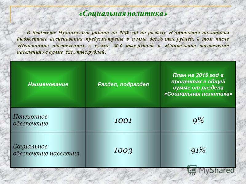 « Социальная политика » В бюджете Чухломского района на 2015 год по разделу « Социальная политика » бюджетные ассигнования предусмотрены в сумме 901,70 тыс. рублей, в том числе « Пенсионное обеспечение » в сумме 80,0 тыс. рублей и « Социальное обеспе