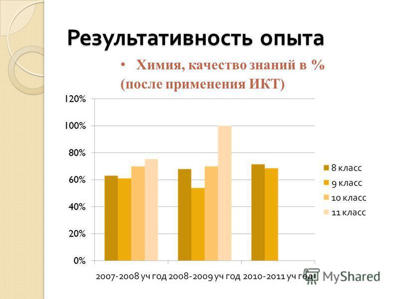 Результативность опыта Химия, качество знаний в % (после применения ИКТ)