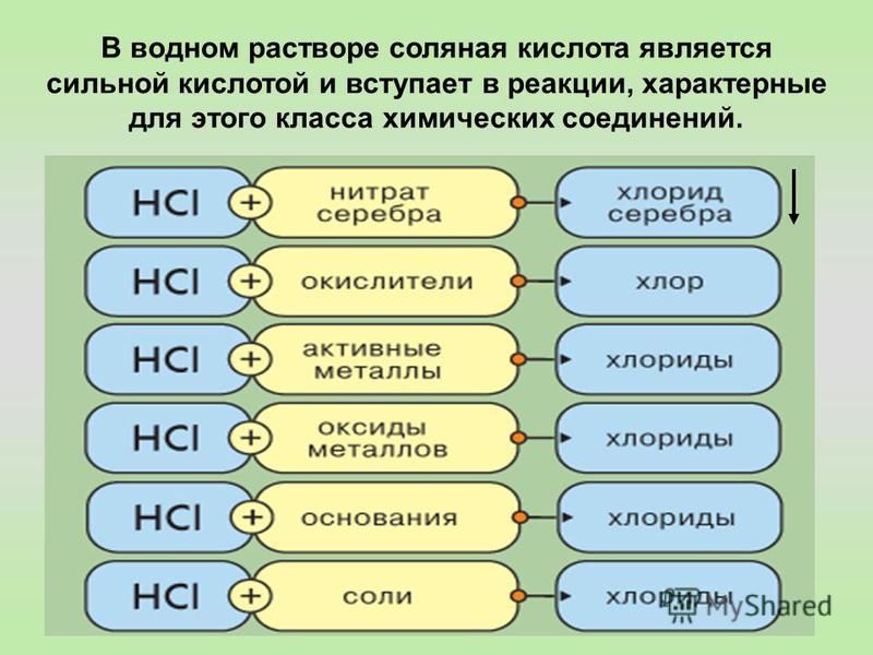 В водном растворе соляная кислота является сильной кислотой и вступает в реакции, характерные для этого класса химических соединений.