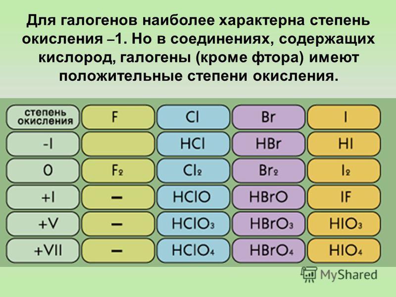 Для галогенов наиболее характерна степень окисления – 1. Но в соединениях, содержащих кислород, галогены (кроме фтора) имеют положительные степени окисления.