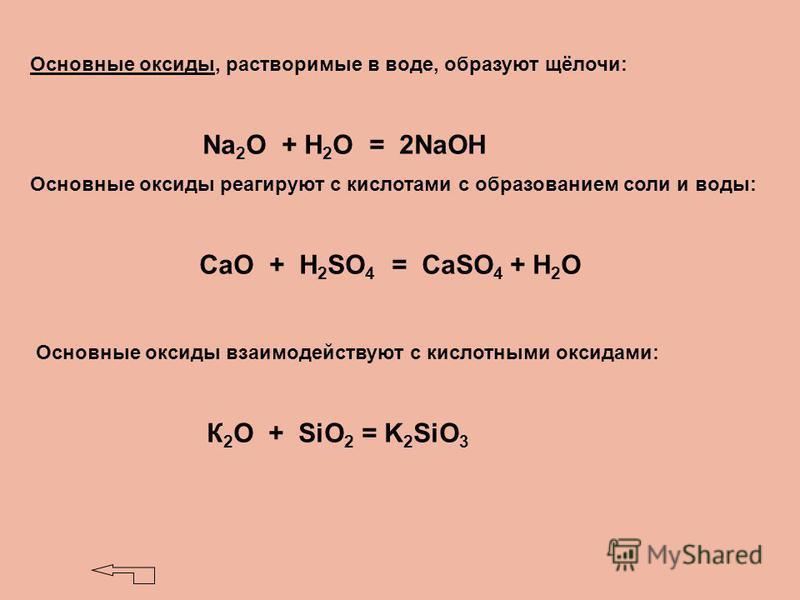 Основные оксиды, растворимые в воде, образуют щёлочи: Na 2 O + H 2 O = 2NaOH Основные оксиды реагируют с кислотами с образованием соли и воды: СаО + Н 2 SО 4 = СаSO 4 + H 2 O Основные оксиды взаимодействуют с кислотными оксидами: К 2 О + SiO 2 = K 2