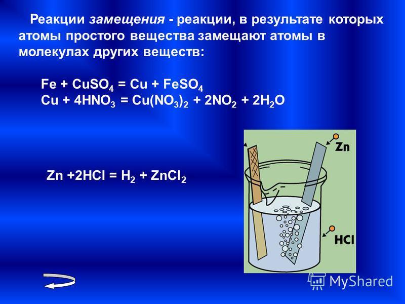 Реакции замещения - реакции, в результате которых атомы простого вещества замещают атомы в молекулах других веществ: Fe + CuSO 4 = Cu + FeSO 4 Cu + 4HNO 3 = Cu(NO 3 ) 2 + 2NO 2 + 2H 2 O Zn +2HCl = H 2 + ZnCl 2