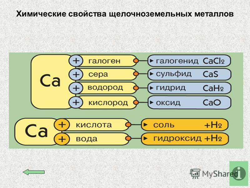 Химические свойства щелочноземельных металлов
