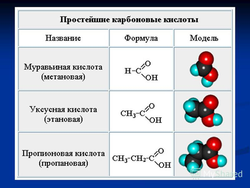 C = O карбонильная группа C = O карбонильная группа OH гидроксильная группа OH гидроксильная группа Карбоксильная группа