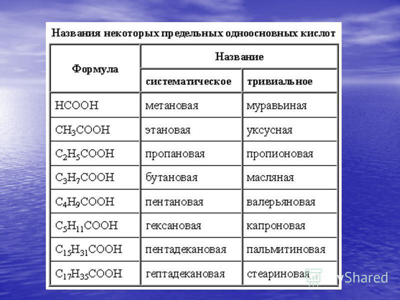 Н-СООН - метановая (муравьиная) Н-СООН - метановая (муравьиная) СН 3 -СООН – этановая (уксусная) СН 3 -СООН – этановая (уксусная) НООС-СООН – этандиовая (щавелевая) НООС-СООН – этандиовая (щавелевая) НООС-СН 2 -СН 2 -СООН –бутандиовая НООС-СН 2 -СН 2