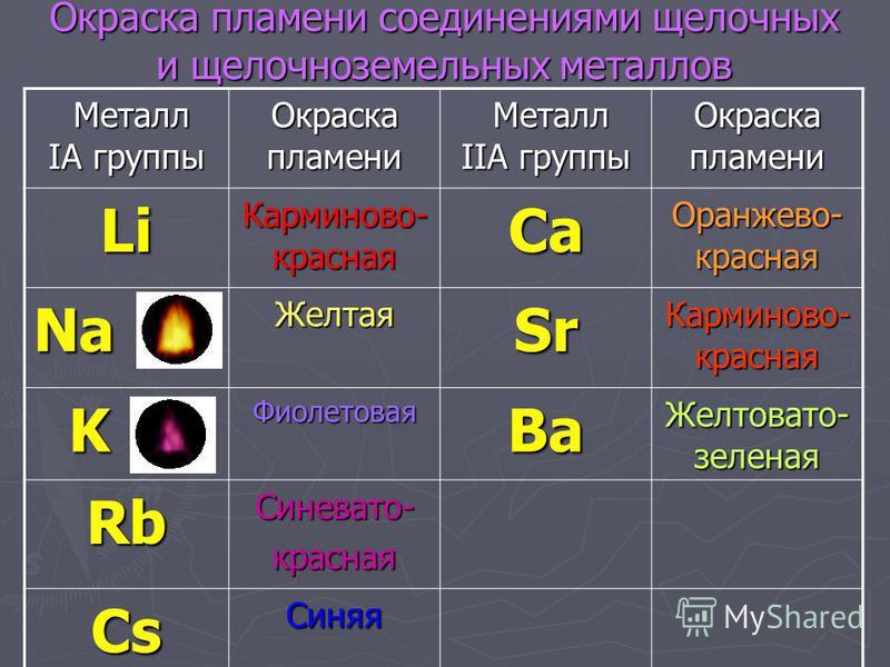 Щелочноземельные металлы- элементы IIA группы Щелочноземельными являются не все элементы IIА группы, а только начиная с кальция и вниз по группе. Щелочноземельными являются не все элементы IIА группы, а только начиная с кальция и вниз по группе. Окси