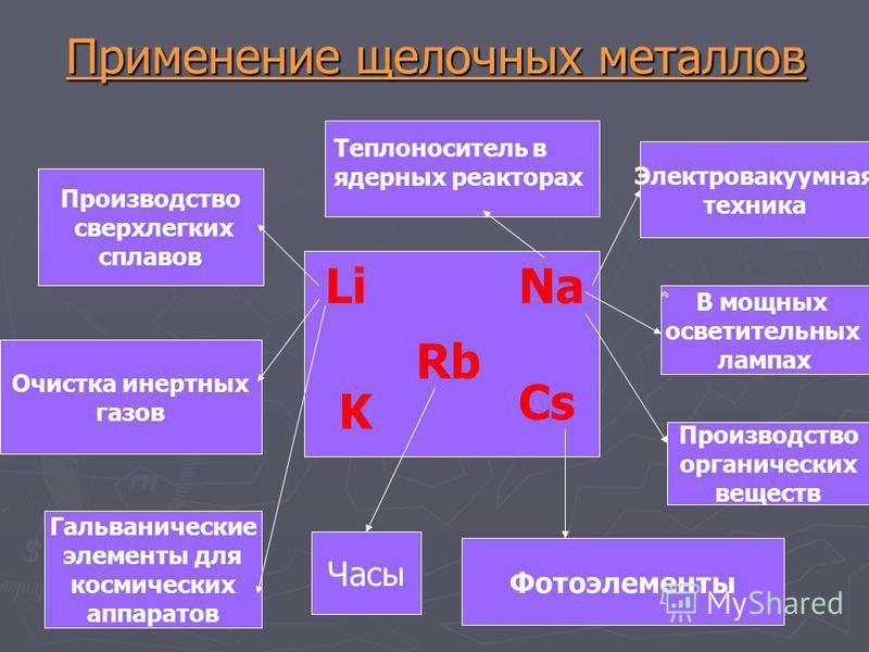 Физические свойства Какое строение характерно для кристаллов щелочных металлов? Какое строение характерно для кристаллов щелочных металлов? Как изменяются температуры кипения и плавления? Как изменяются температуры кипения и плавления? Какой самый ле