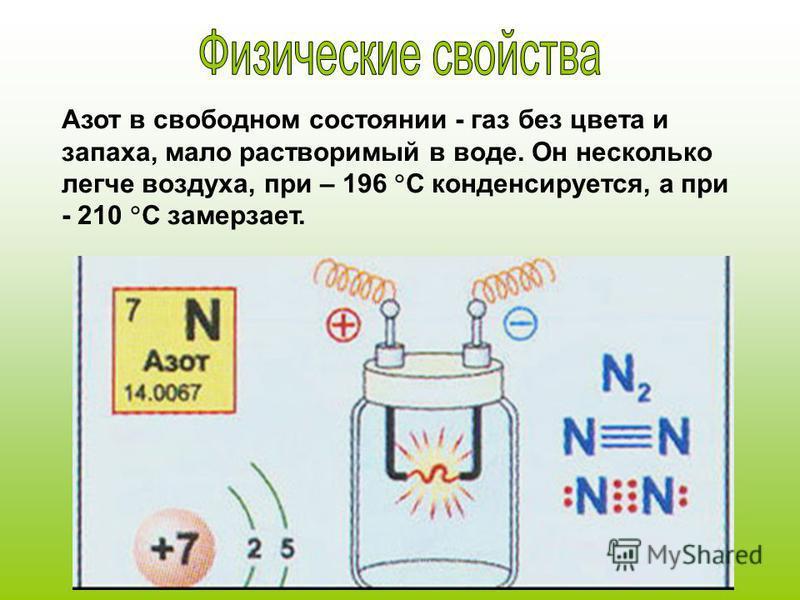 Азот в свободном состоянии - газ без цвета и запаха, мало растворимый в воде. Он несколько легче воздуха, при – 196 C конденсируется, а при - 210 C замерзает.