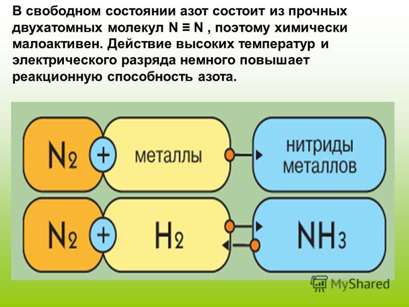 В свободном состоянии азот состоит из прочных двухатомных молекул N N, поэтому химически малоактивен. Действие высоких температур и электрического разряда немного повышает реакционную способность азота.