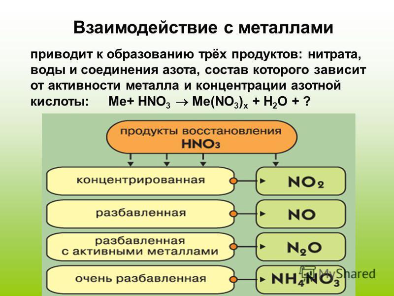 Взаимодействие с металлами приводит к образованию трёх продуктов: нитрата, воды и соединения азота, состав которого зависит от активности металла и концентрации азотной кислоты: Me+ HNO 3 Me(NO 3 ) x + H 2 O + ?