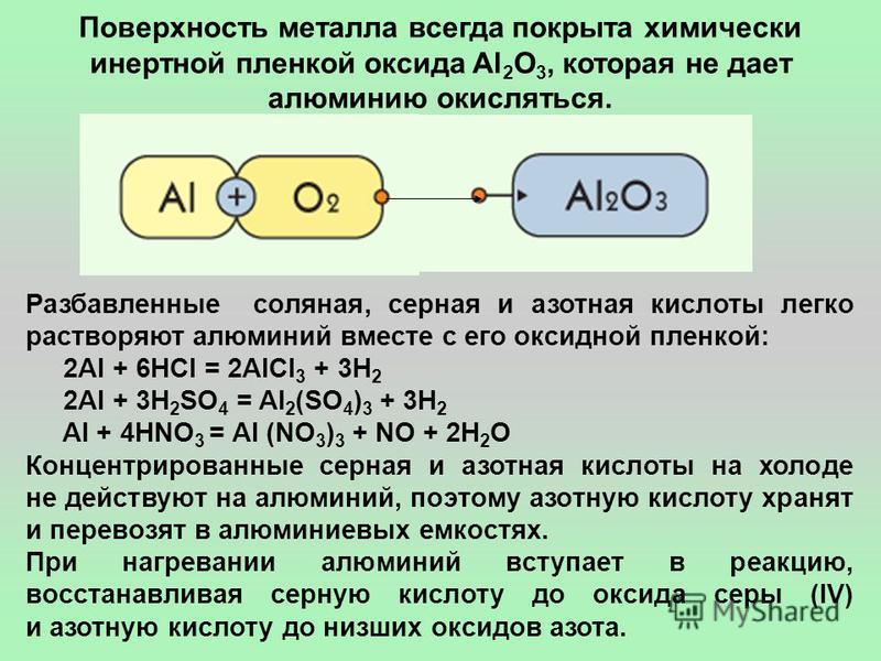 Поверхность металла всегда покрыта химически инертной пленкой оксида Al 2 O 3, которая не дает алюминию окисляться. Разбавленные соляная, серная и азотная кислоты легко растворяют алюминий вместе с его оксидной пленкой: 2Al + 6HCl = 2AlCl 3 + 3H 2 2A