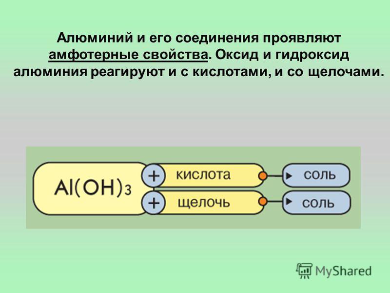 Алюминий и его соединения проявляют амфотерные свойства. Оксид и гидроксид алюминия реагируют и с кислотами, и со щелочами.