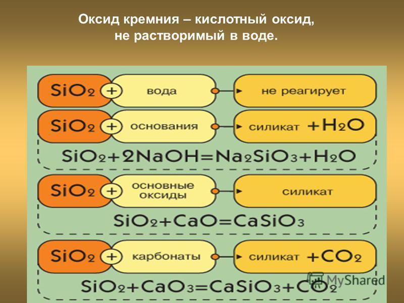 Оксид кремния – кислотный оксид, не растворимый в воде.