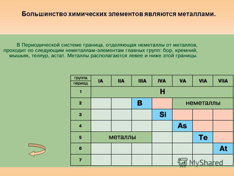 Большинство химических элементов являются металлами.