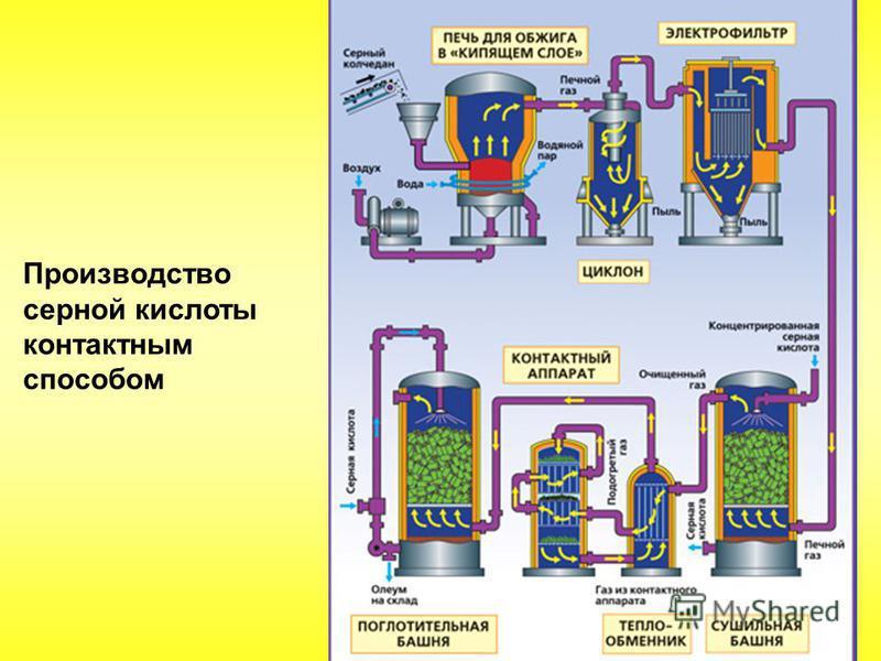 Производство серной кислоты контактным способом