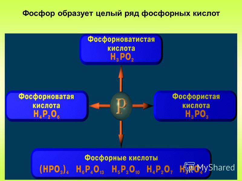 Фосфор образует целый ряд фосфорных кислот