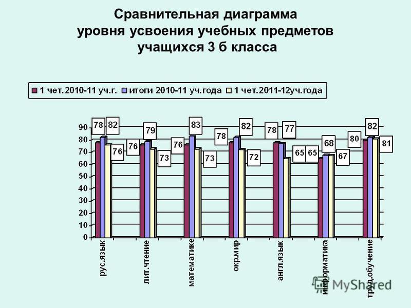 Сравнительная диаграмма уровня усвоения учебных предметов учащихся 3 б класса