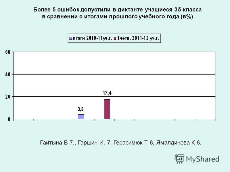 Более 5 ошибок допустили в диктанте учащиеся 3 б класса в сравнении с итогами прошлого учебного года (в%) Гайтына В-7., Гаршин И.-7, Герасимюк Т-6, Ямалдинова К-6.