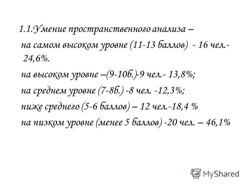 1.1. Умение пространственного анализа – на самом высоком уровне (11-13 баллов) - 16 чел.- 24,6%. на высоком уровне –(9-10 б.)-9 чел.- 13,8%; на среднем уровне (7-8 б.) -8 чел. -12,3%; ниже среднего (5-6 баллов) – 12 чел.-18,4 % на низком уровне (мене